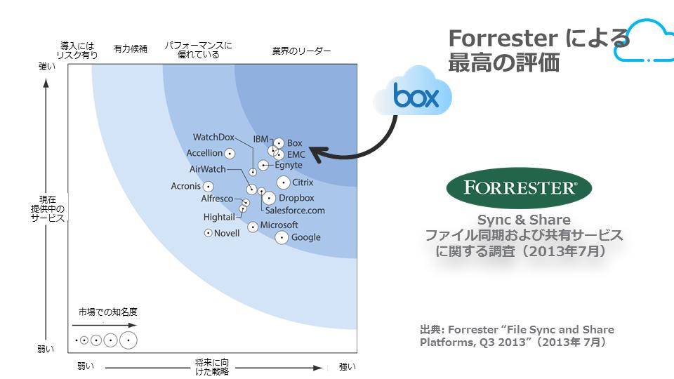 Forresterによる最高の評価